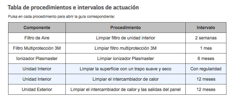 tabla mantenimiento aire acondicionado LG